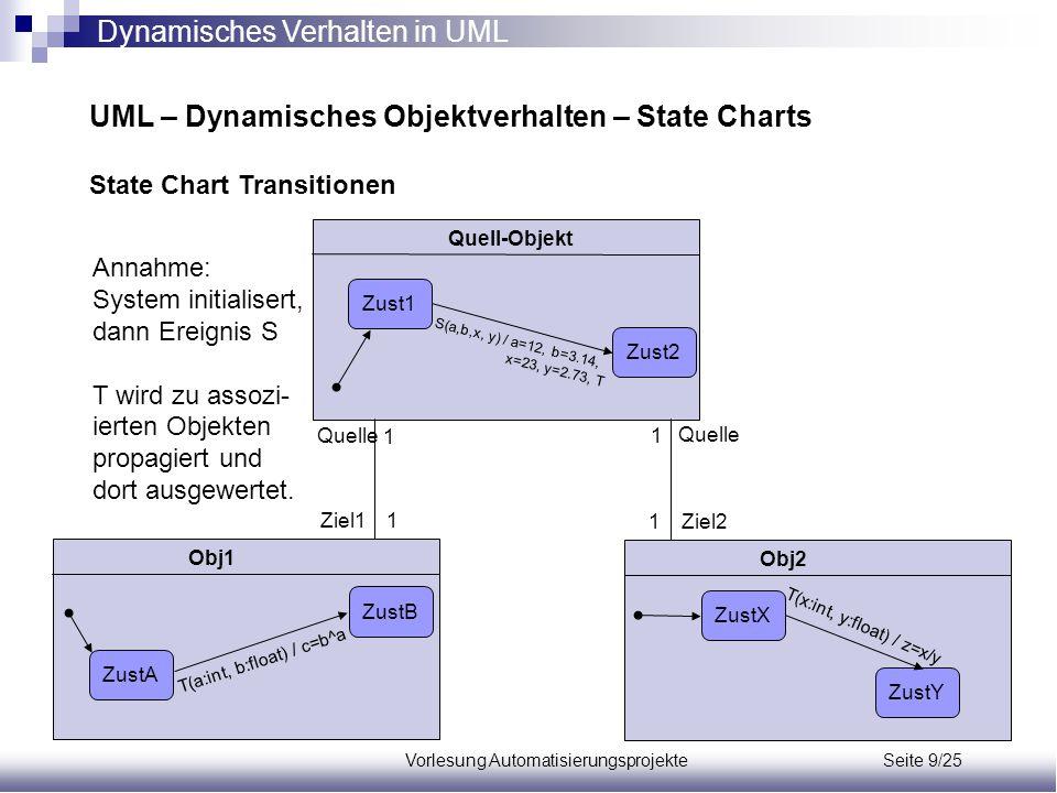 Vorlesung Automatisierungsprojekte Seite 9/25 UML – Dynamisches Objektverhalten – State Charts State Chart Transitionen Quell-ObjektObj1Obj2 Quelle 1