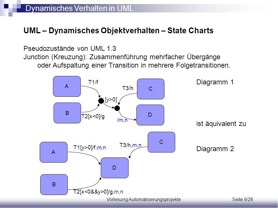 Vorlesung Automatisierungsprojekte Seite 9/28 UML – Dynamisches Objektverhalten – State Charts Pseudozustände von UML 1.3 Junction (Kreuzung): Zusamme