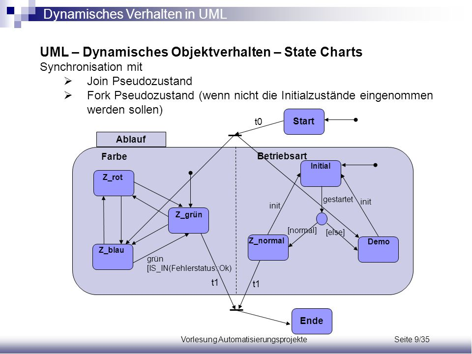 Vorlesung Automatisierungsprojekte Seite 9/35 UML – Dynamisches Objektverhalten – State Charts Synchronisation mit  Join Pseudozustand  Fork Pseudoz