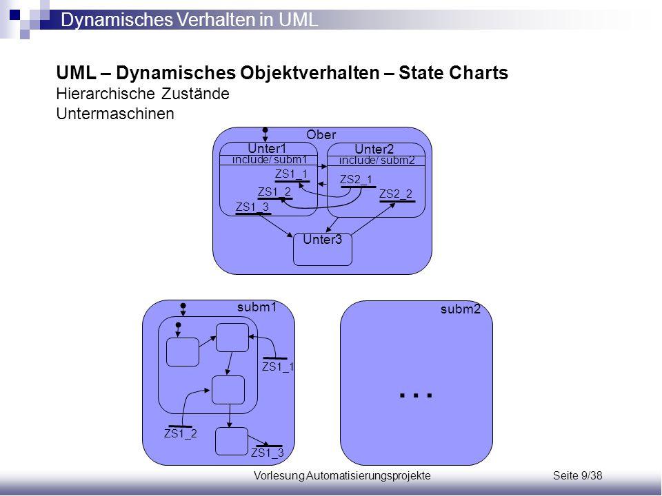 Vorlesung Automatisierungsprojekte Seite 9/38 UML – Dynamisches Objektverhalten – State Charts Hierarchische Zustände Untermaschinen Ober Unter1 Unter