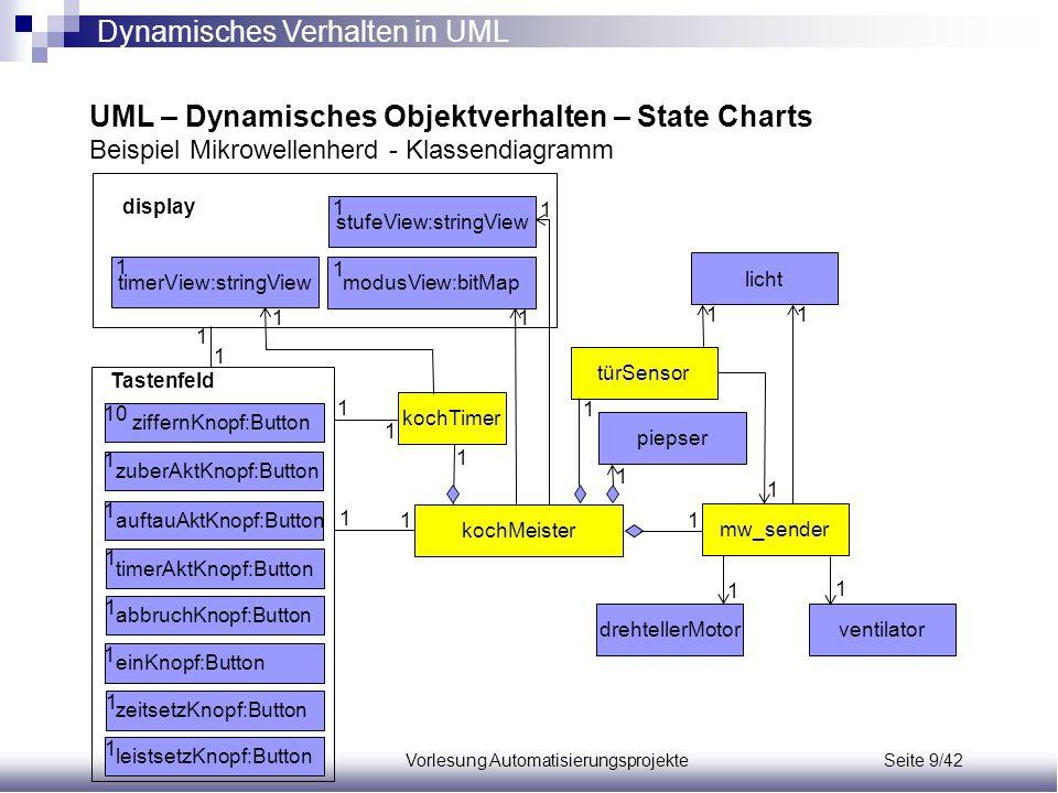 Vorlesung Automatisierungsprojekte Seite 9/42 UML – Dynamisches Objektverhalten – State Charts Beispiel Mikrowellenherd - Klassendiagramm ziffernKnopf