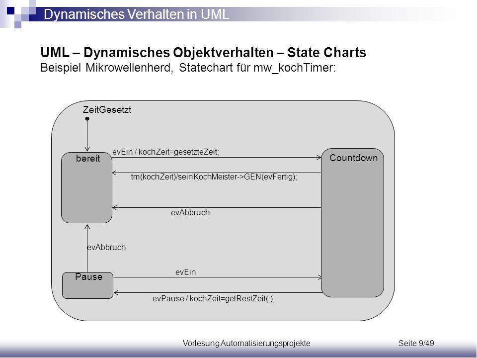 Vorlesung Automatisierungsprojekte Seite 9/49 UML – Dynamisches Objektverhalten – State Charts Beispiel Mikrowellenherd, Statechart für mw_kochTimer: