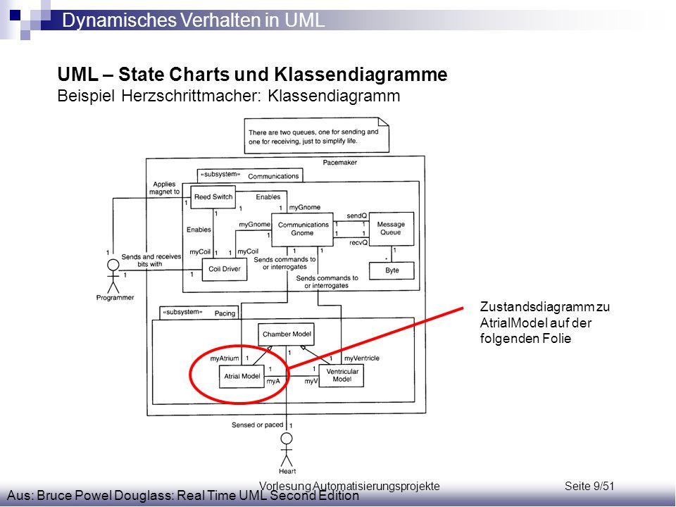 Vorlesung Automatisierungsprojekte Seite 9/51 UML – State Charts und Klassendiagramme Beispiel Herzschrittmacher: Klassendiagramm Aus: Bruce Powel Dou