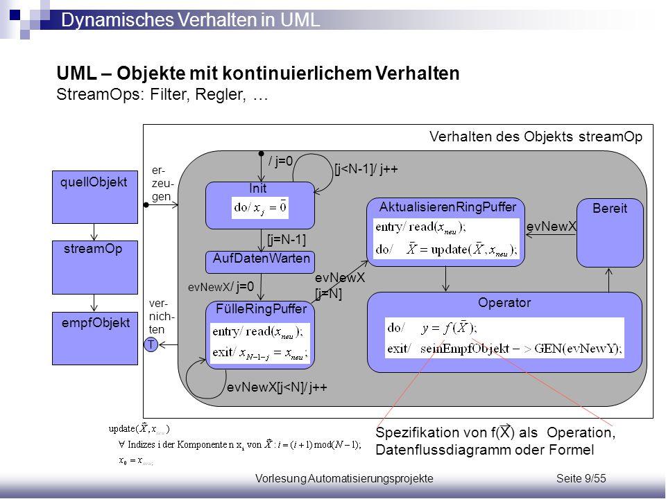 Vorlesung Automatisierungsprojekte Seite 9/55 streamOp quellObjekt empfObjekt Init / j=0 FülleRingPuffer [j<N-1]/ j++ evNewX / j=0 evNewX[j<N]/ j++ ev