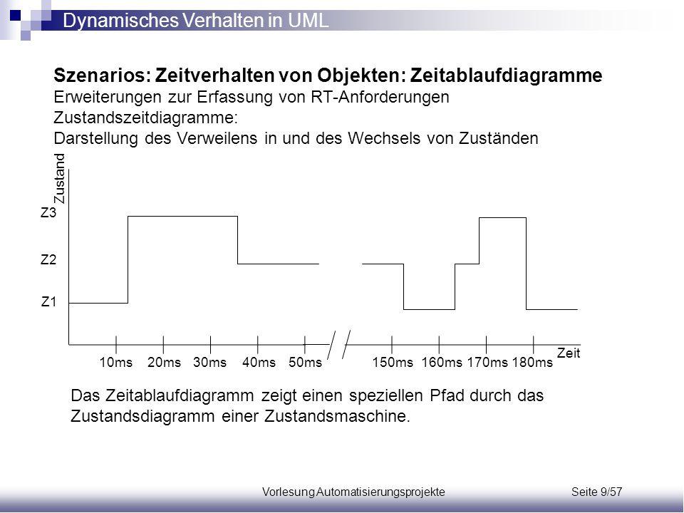 Vorlesung Automatisierungsprojekte Seite 9/57 Szenarios: Zeitverhalten von Objekten: Zeitablaufdiagramme Erweiterungen zur Erfassung von RT-Anforderun