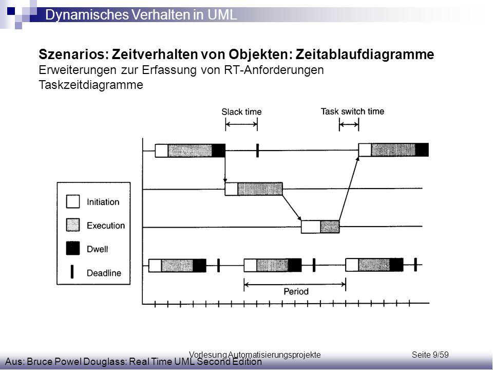 Vorlesung Automatisierungsprojekte Seite 9/59 Szenarios: Zeitverhalten von Objekten: Zeitablaufdiagramme Erweiterungen zur Erfassung von RT-Anforderun
