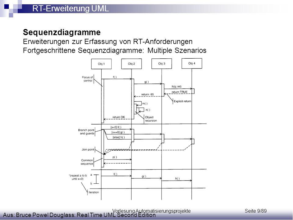 Vorlesung Automatisierungsprojekte Seite 9/89 Sequenzdiagramme Erweiterungen zur Erfassung von RT-Anforderungen Fortgeschrittene Sequenzdiagramme: Mul