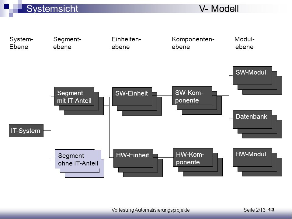 13Vorlesung Automatisierungsprojekte Seite 2/13 IT-System Segment mit IT-Anteil SW-EinheitSW-Kom- ponente DatenbankSW-ModulHW-EinheitHW-Kom- ponente H