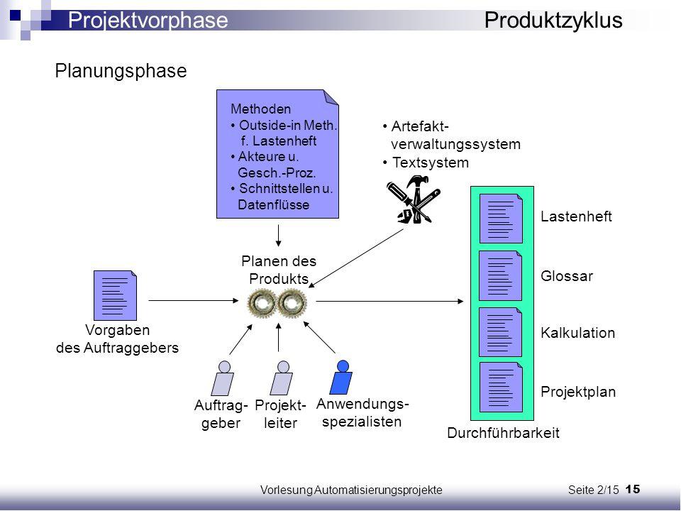 15Vorlesung Automatisierungsprojekte Seite 2/15 Methoden Outside-in Meth. f. Lastenheft Akteure u. Gesch.-Proz. Schnittstellen u. Datenflüsse Artefakt