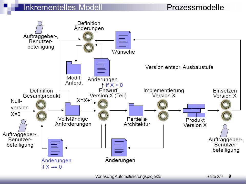 10Vorlesung Automatisierungsprojekte Seite 2/10 Vorgehen: 1.Möglichst vollständige Erfassung und Modellierung von Anforderungen an Produkt 2.Entwurf und Implementierung analog zum evolutionären Modell Vorteil: Vollständigkeit der Anforderungen => inkrementelle Erweiterungen passen zum System (z.B.