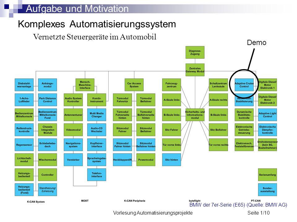 Vorlesung Automatisierungsprojekte Seite 1/10 Komplexes Automatisierungssystem Vernetzte Steuergeräte im Automobil BMW der 7er-Serie (E65) (Quelle: BM