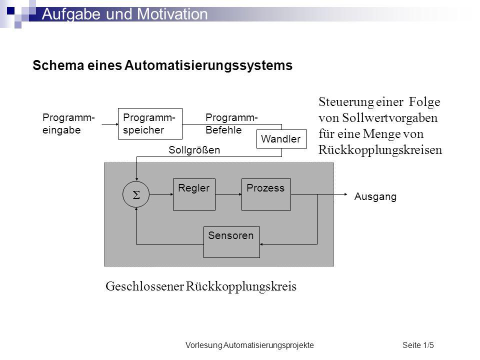 Vorlesung Automatisierungsprojekte Seite 1/5 Schema eines Automatisierungssystems Programm- eingabe Programm- speicher Programm- Befehle ReglerProzess