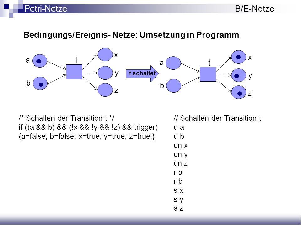 Bedingungs/Ereignis- Netze: Umsetzung in Programm Petri-NetzeB/E-Netze tt t schaltet a b x y z a b x y z /* Schalten der Transition t */ if ((a && b)