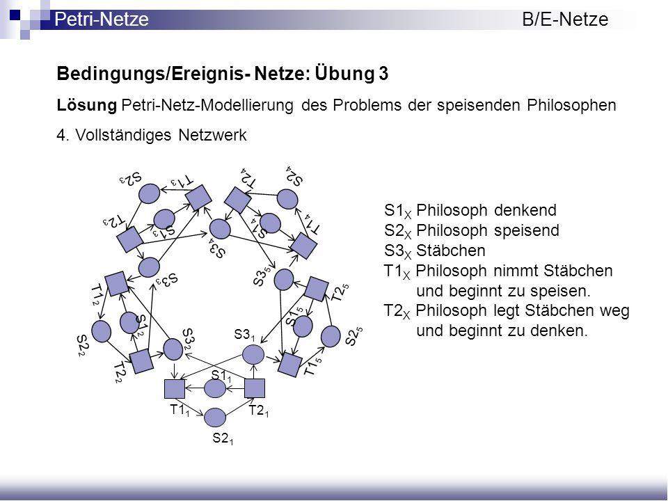 Bedingungs/Ereignis- Netze: Übung 3 Lösung Petri-Netz-Modellierung des Problems der speisenden Philosophen 4. Vollständiges Netzwerk S1 1 S2 1 S3 1 T2