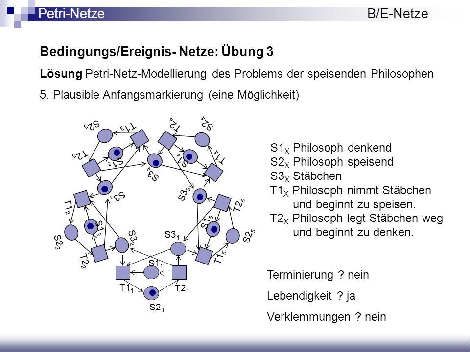 Bedingungs/Ereignis- Netze: Übung 3 Lösung Petri-Netz-Modellierung des Problems der speisenden Philosophen 5. Plausible Anfangsmarkierung (eine Möglic