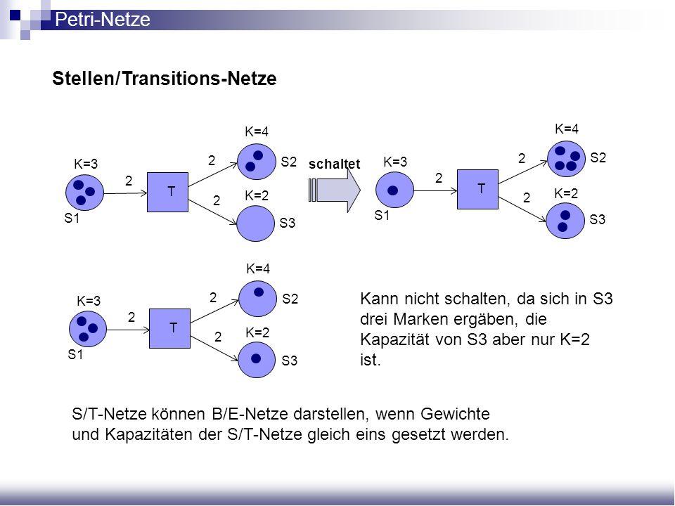 Stellen/Transitions-Netze Kann nicht schalten, da sich in S3 drei Marken ergäben, die Kapazität von S3 aber nur K=2 ist. S1 K=3 K=4 K=2 T 2 2 2 S2 S3