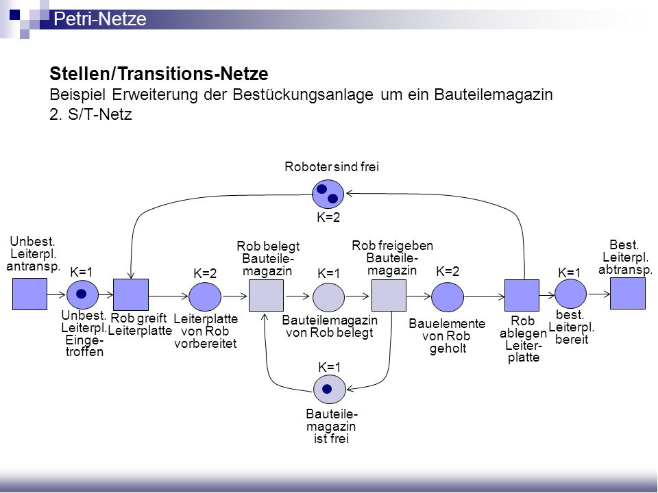 Stellen/Transitions-Netze Beispiel Erweiterung der Bestückungsanlage um ein Bauteilemagazin 2. S/T-Netz Unbest. Leiterpl. antransp. Unbest. Leiterpl.
