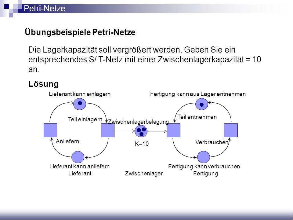 Übungsbeispiele Petri-Netze Die Lagerkapazität soll vergrößert werden. Geben Sie ein entsprechendes S/ T-Netz mit einer Zwischenlagerkapazität = 10 an