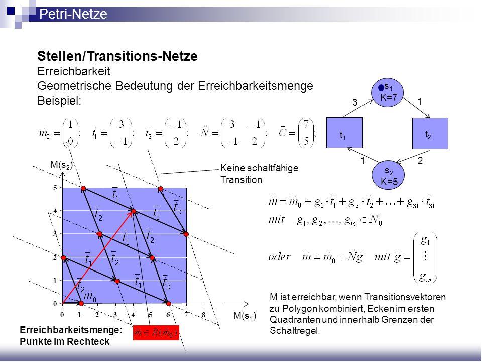 0 1 2 3 4 5 0123456789 M(s 1 ) M(s 2 ) Stellen/Transitions-Netze Erreichbarkeit Geometrische Bedeutung der Erreichbarkeitsmenge Beispiel: s 2 K=5 t1t1