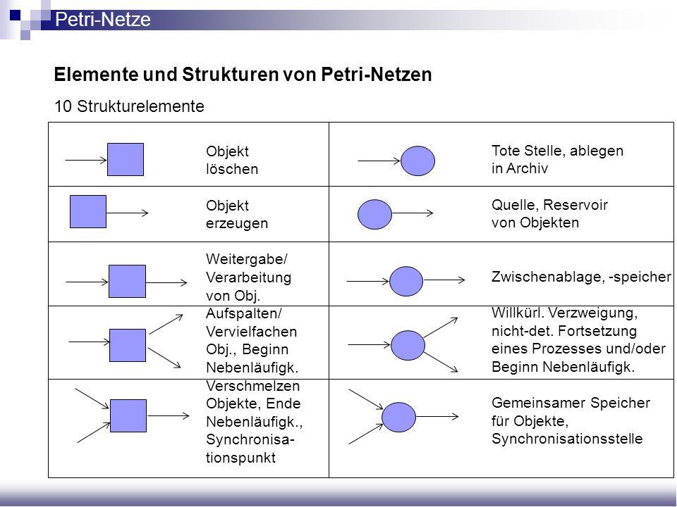 Elemente und Strukturen von Petri-Netzen 10 Strukturelemente Objekt löschen Objekt erzeugen Weitergabe/ Verarbeitung von Obj. Aufspalten/ Vervielfache