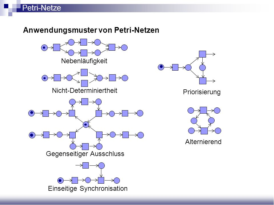 Anwendungsmuster von Petri-Netzen Nebenläufigkeit Nicht-Determiniertheit Gegenseitiger Ausschluss Einseitige Synchronisation Alternierend Priorisierun