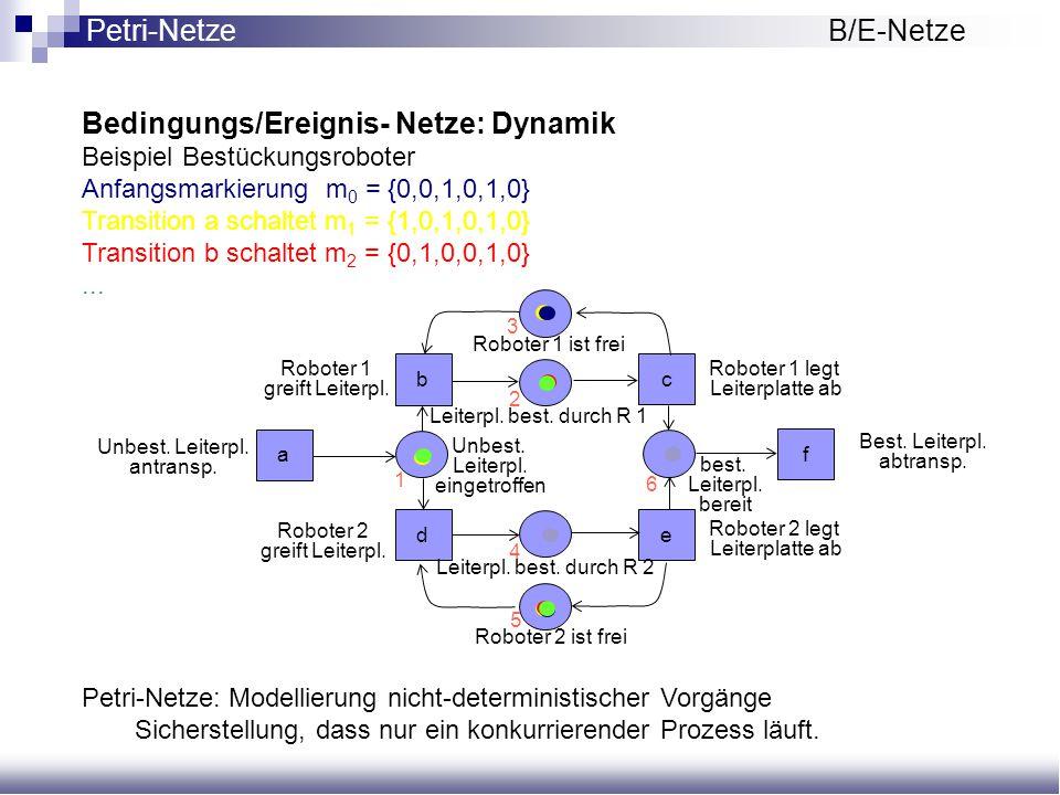 Bedingungs/Ereignis- Netze: Dynamik Beispiel Bestückungsroboter Anfangsmarkierung m 0 = {0,0,1,0,1,0} Transition a schaltet m 1 = {1,0,1,0,1,0} Transi