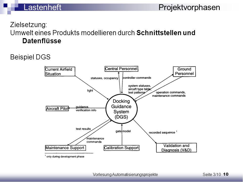 10Vorlesung Automatisierungsprojekte Seite 3/10 Zielsetzung: Umwelt eines Produkts modellieren durch Schnittstellen und Datenflüsse Beispiel DGS Laste