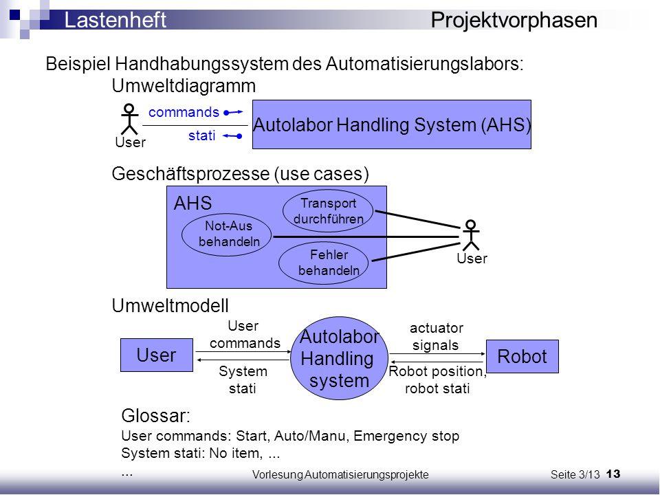 13Vorlesung Automatisierungsprojekte Seite 3/13 Beispiel Handhabungssystem des Automatisierungslabors: Umweltdiagramm Geschäftsprozesse (use cases) Um