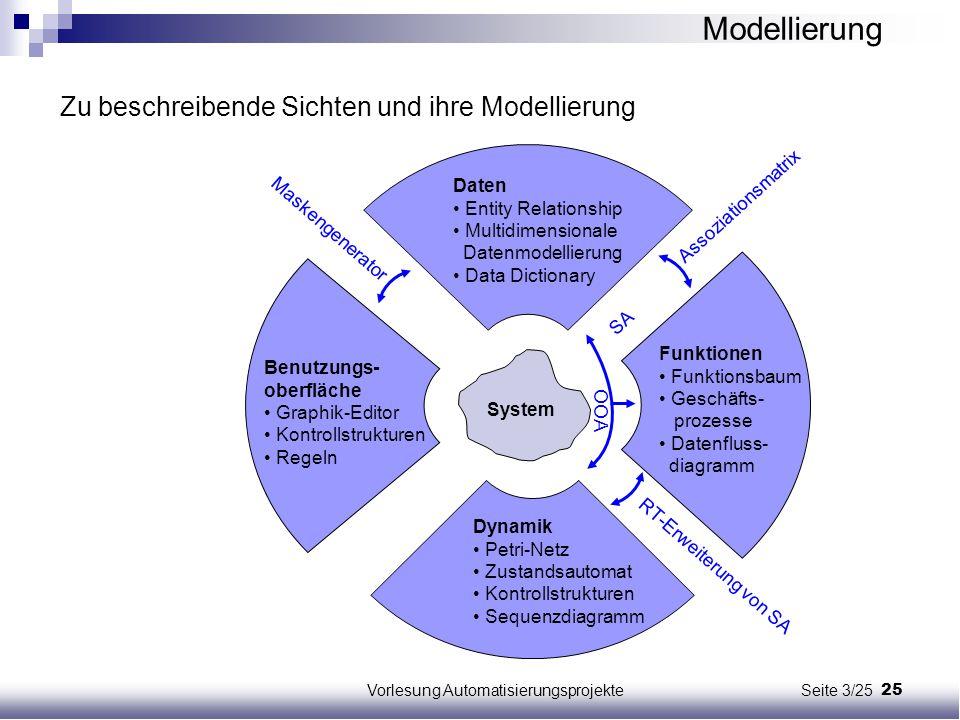 25Vorlesung Automatisierungsprojekte Seite 3/25 Funktionen Funktionsbaum Geschäfts- prozesse Datenfluss- diagramm Daten Entity Relationship Multidimen