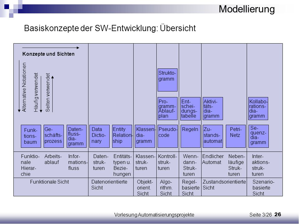 26Vorlesung Automatisierungsprojekte Seite 3/26 Basiskonzepte der SW-Entwicklung: Übersicht Funk- tions- baum Ge- schäfts- prozess Daten- fluss- dia-