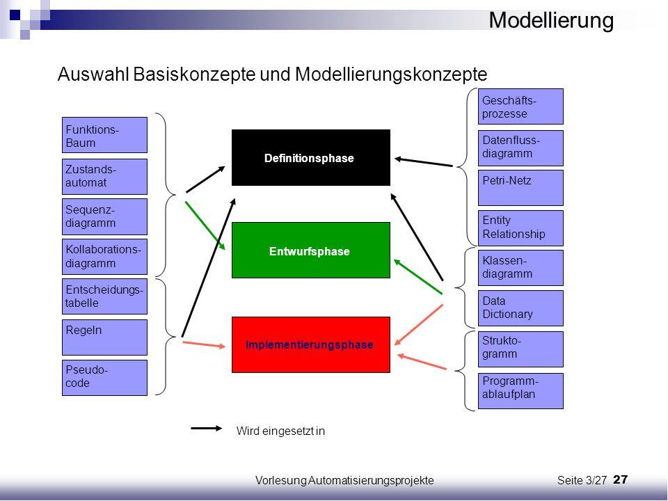 27Vorlesung Automatisierungsprojekte Seite 3/27 Auswahl Basiskonzepte und Modellierungskonzepte Funktions- Baum Zustands- automat Sequenz- diagramm Ko