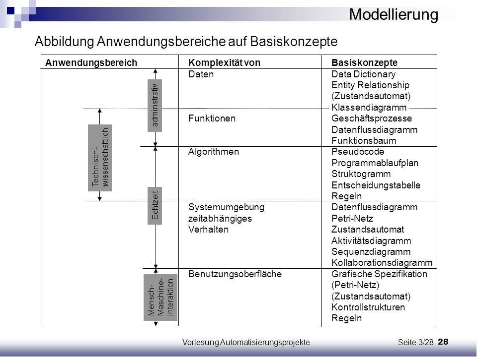 28Vorlesung Automatisierungsprojekte Seite 3/28 Abbildung Anwendungsbereiche auf Basiskonzepte AnwendungsbereichKomplexität vonBasiskonzepte DatenData