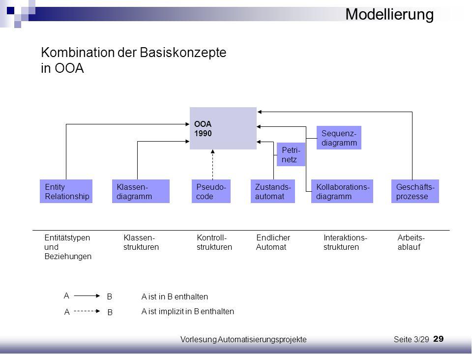 29Vorlesung Automatisierungsprojekte Seite 3/29 Kombination der Basiskonzepte in OOA Entity Relationship Klassen- diagramm Pseudo- code Zustands- auto