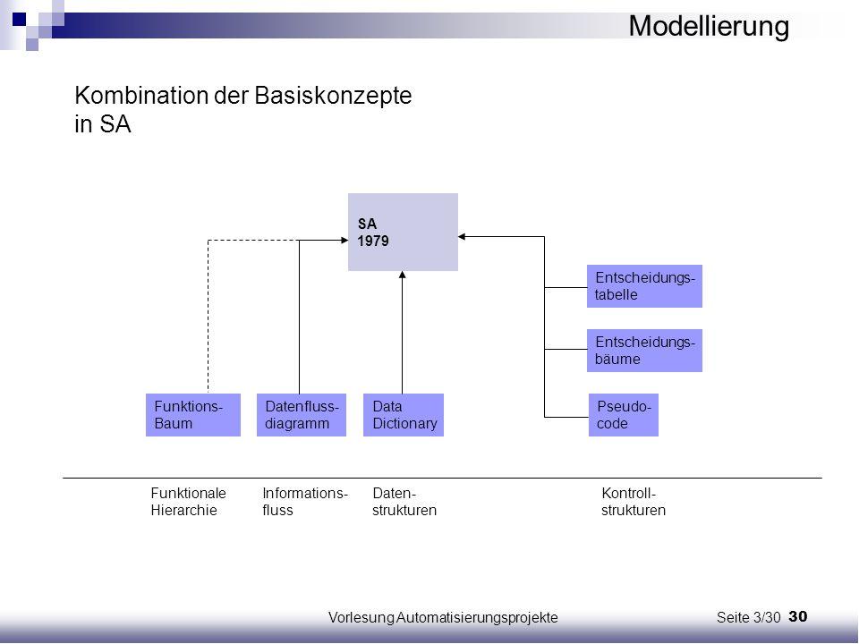 30Vorlesung Automatisierungsprojekte Seite 3/30 Funktions- Baum Datenfluss- diagramm Data Dictionary Entscheidungs- tabelle Entscheidungs- bäume Pseud