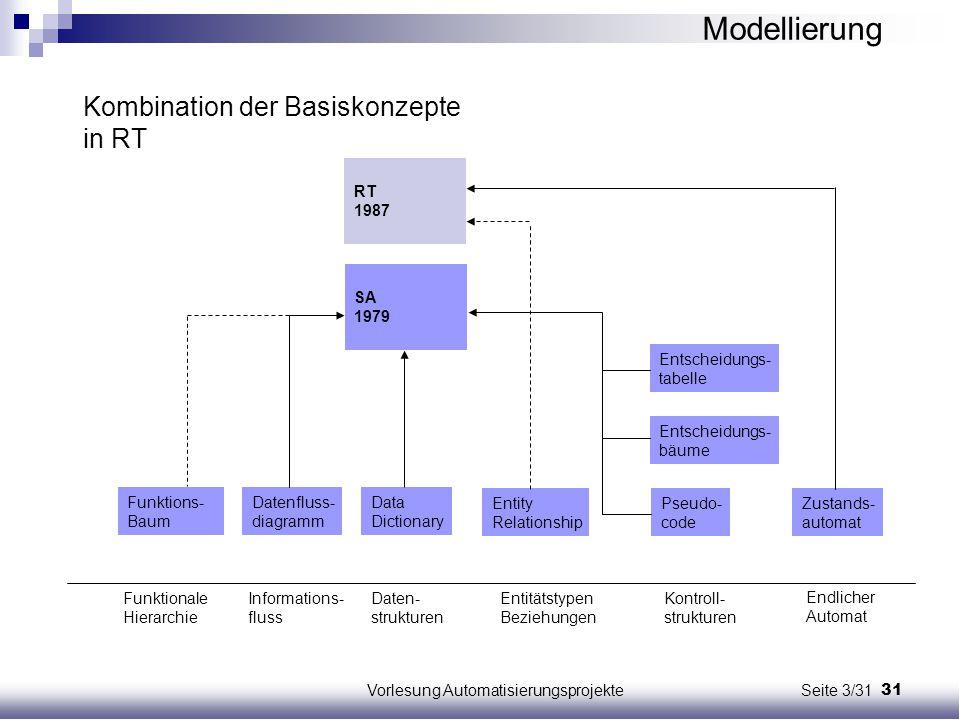 31Vorlesung Automatisierungsprojekte Seite 3/31 Funktions- Baum Datenfluss- diagramm Data Dictionary Entscheidungs- tabelle Entscheidungs- bäume Pseud