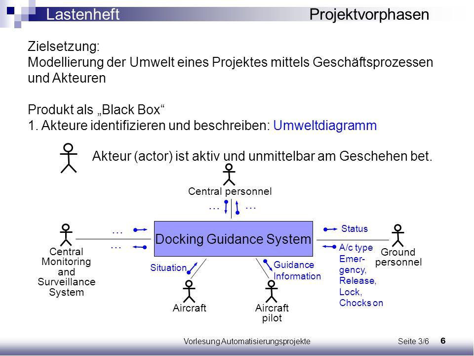 6Vorlesung Automatisierungsprojekte Seite 3/6 Zielsetzung: Modellierung der Umwelt eines Projektes mittels Geschäftsprozessen und Akteuren Produkt als