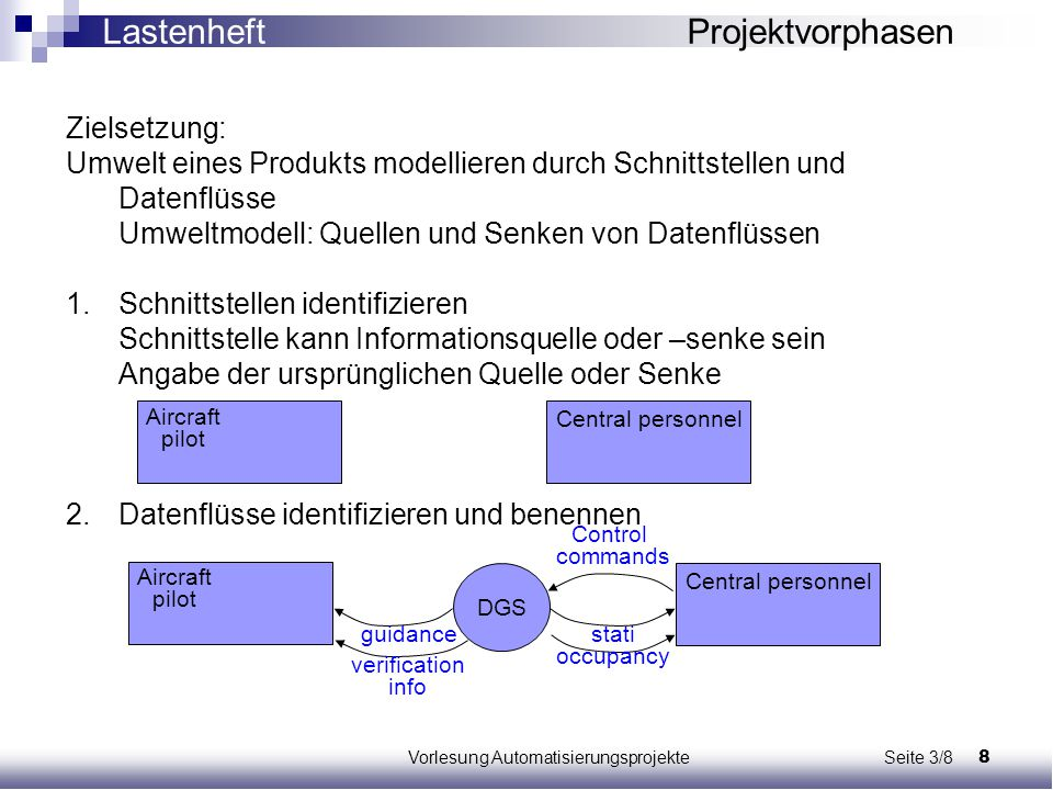 8Vorlesung Automatisierungsprojekte Seite 3/8 Zielsetzung: Umwelt eines Produkts modellieren durch Schnittstellen und Datenflüsse Umweltmodell: Quelle