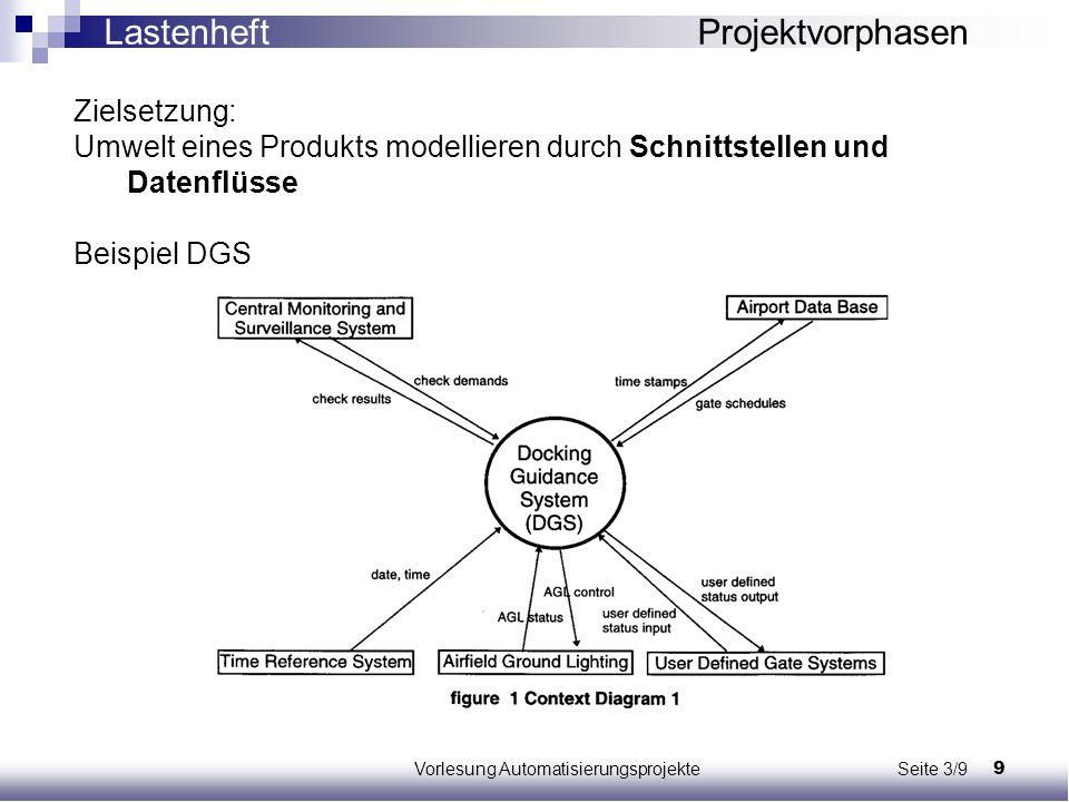 9Vorlesung Automatisierungsprojekte Seite 3/9 Zielsetzung: Umwelt eines Produkts modellieren durch Schnittstellen und Datenflüsse Beispiel DGS Lastenh