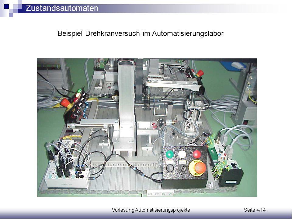 Vorlesung Automatisierungsprojekte Seite 4/14 Beispiel Drehkranversuch im Automatisierungslabor Zustandsautomaten