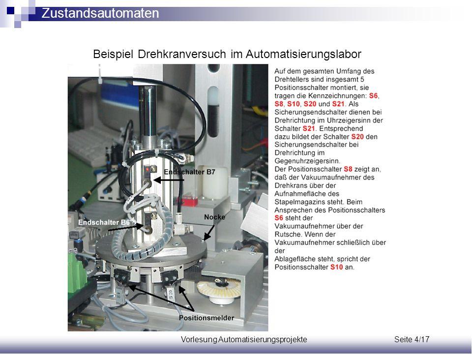 Vorlesung Automatisierungsprojekte Seite 4/17 Beispiel Drehkranversuch im Automatisierungslabor Zustandsautomaten