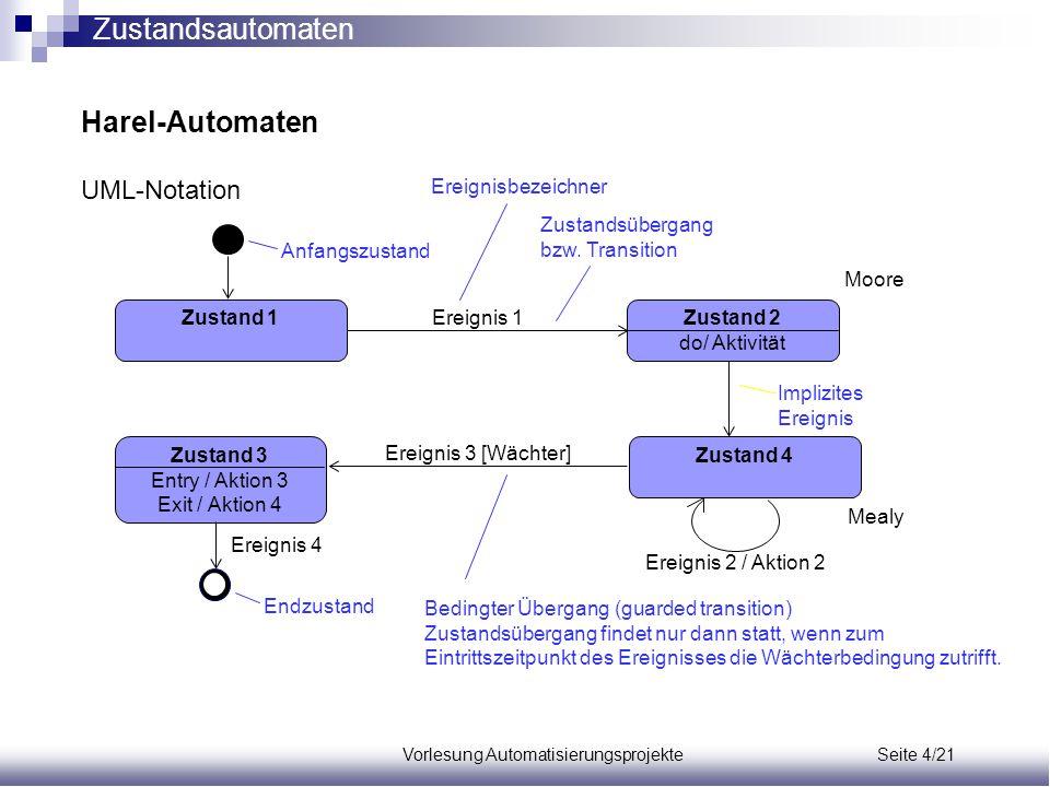 Vorlesung Automatisierungsprojekte Seite 4/21 Harel-Automaten UML-Notation Zustand 1Zustand 2 do/ Aktivität Ereignis 1 Zustand 4 Zustand 3 Entry / Akt