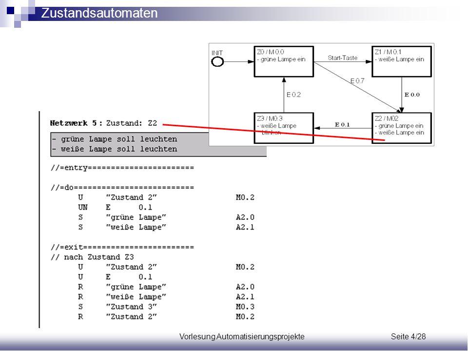 Vorlesung Automatisierungsprojekte Seite 4/28 Zustandsautomaten