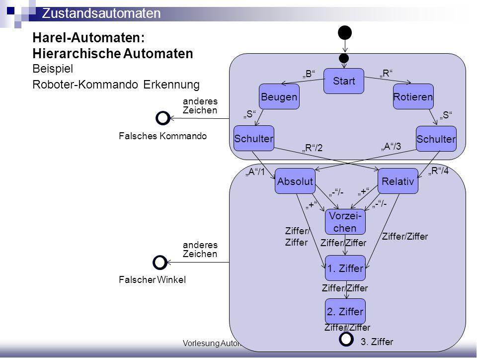 Vorlesung Automatisierungsprojekte Seite 4/31 Harel-Automaten: Hierarchische Automaten Beispiel Roboter-Kommando Erkennung Start 2. Ziffer 1. Ziffer V