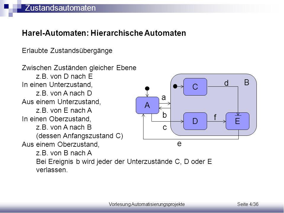 Vorlesung Automatisierungsprojekte Seite 4/36 Harel-Automaten: Hierarchische Automaten Erlaubte Zustandsübergänge Zwischen Zuständen gleicher Ebene z.