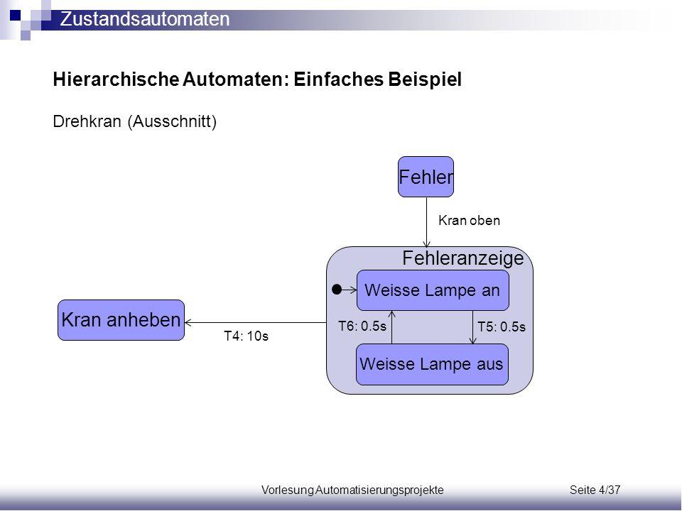 Vorlesung Automatisierungsprojekte Seite 4/37 Hierarchische Automaten: Einfaches Beispiel Drehkran (Ausschnitt) Fehler Fehleranzeige Weisse Lampe an W