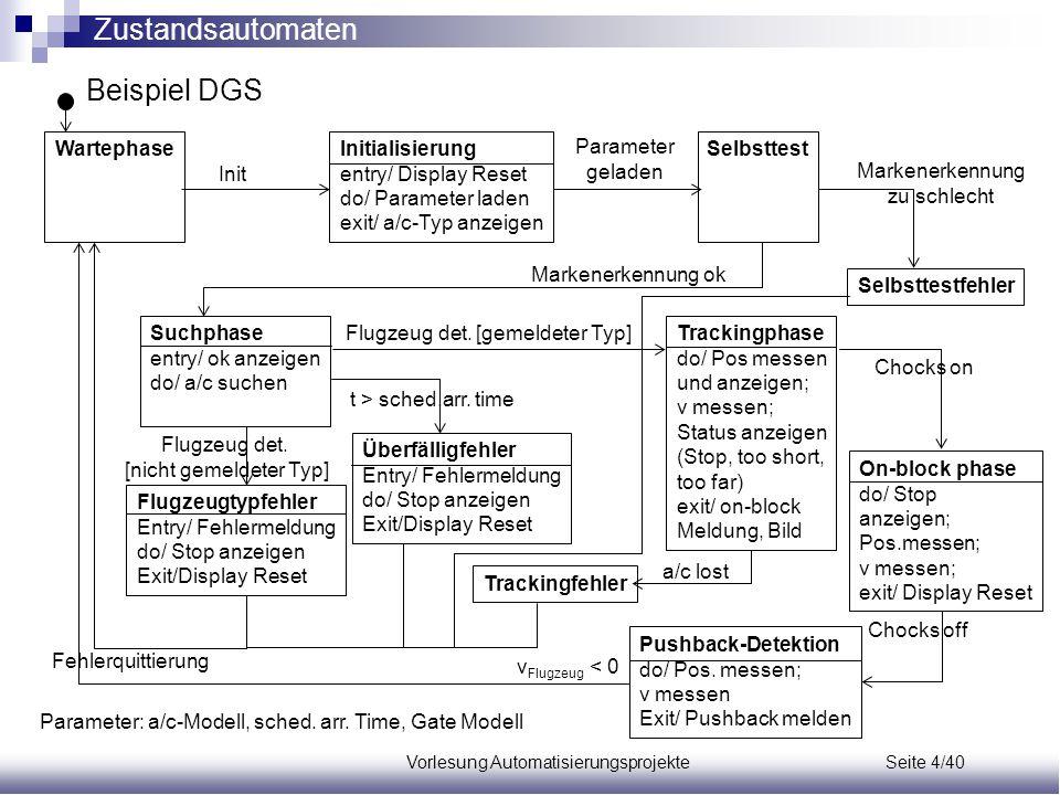 Vorlesung Automatisierungsprojekte Seite 4/40 SelbsttestInitialisierung entry/ Display Reset do/ Parameter laden exit/ a/c-Typ anzeigen Suchphase entr