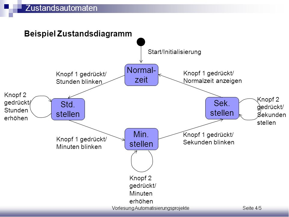 Vorlesung Automatisierungsprojekte Seite 4/5 Beispiel Zustandsdiagramm Normal- zeit Min. stellen Sek. stellen Std. stellen Start/Initialisierung Knopf
