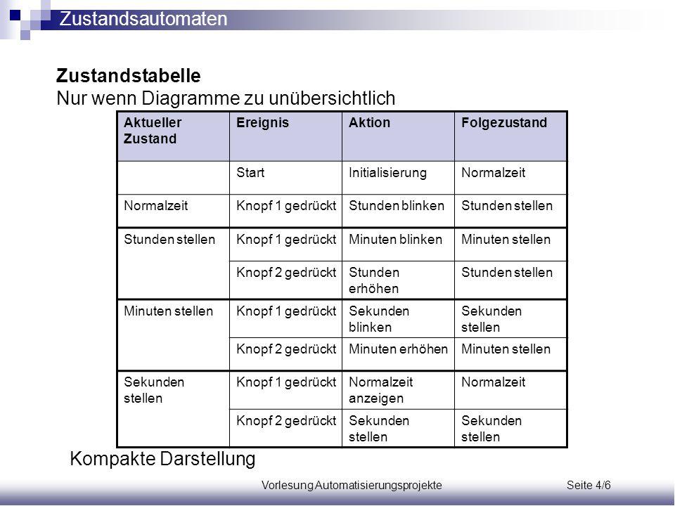 Vorlesung Automatisierungsprojekte Seite 4/6 Zustandstabelle Nur wenn Diagramme zu unübersichtlich Aktueller Zustand EreignisAktionFolgezustand StartI