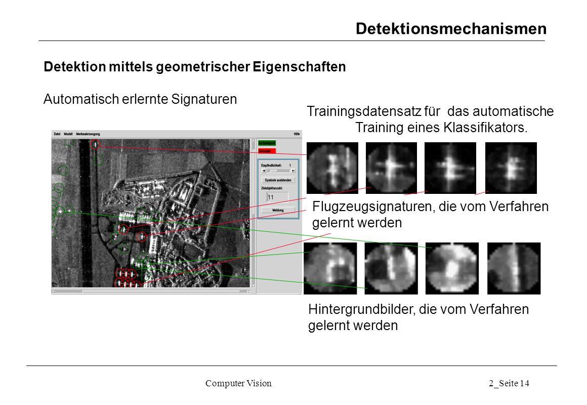 Computer Vision2_Seite 14 Detektion mittels geometrischer Eigenschaften Automatisch erlernte Signaturen Hintergrundbilder, die vom Verfahren gelernt w