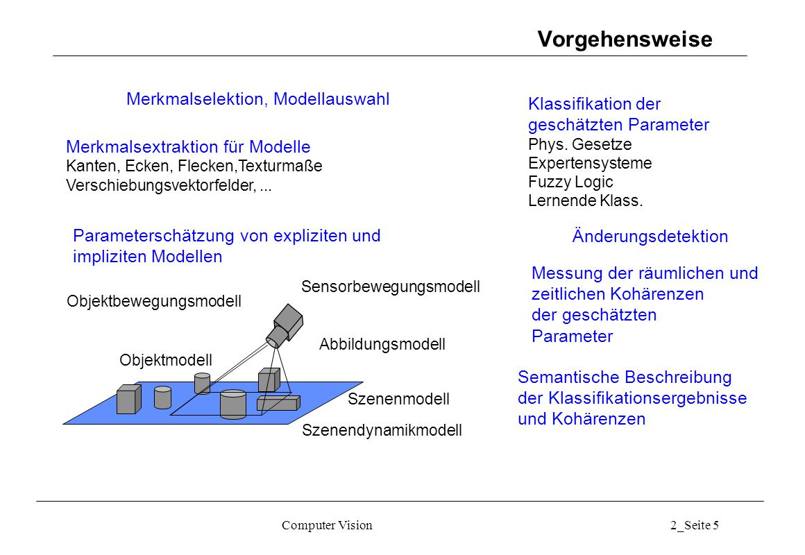 Computer Vision2_Seite 5 Vorgehensweise Abbildungsmodell Sensorbewegungsmodell Szenenmodell Objektmodell Objektbewegungsmodell Merkmalsextraktion für